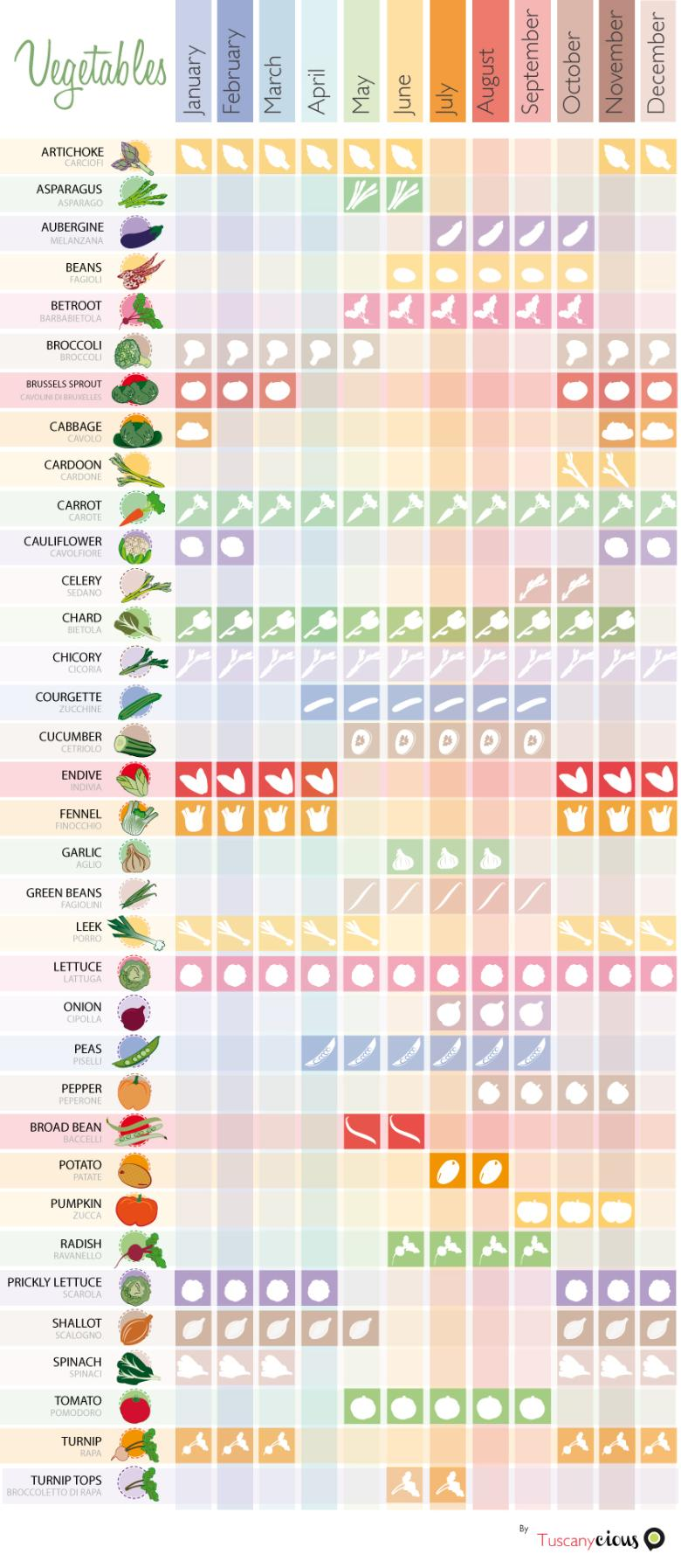 Tuscan vegetables calendar